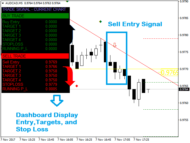 Trend Line Patterns Breakout Signals System